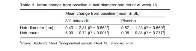 "Résultats d'une étude utilisant une solution à 3% de minoxidil pour la croissance de la barbe en Thaïlande. ""Width ="" 654 ""height ="" 170 ""srcset ="" https://beardresource.com/wp-content/uploads/2018/09/minoxidil-beard -growth-study.jpg 654w, https://beardresource.com/wp-content/uploads/2018/09/minoxidil-beard-growth-study-300x78.jpg 300w, https://beardresource.com/wp-content /uploads/2018/09/minoxidil-beard-growth-study-640x166.jpg 640w ""values ​​="" (largeur maximale: 654 pixels), 100vw, 654 pixels"