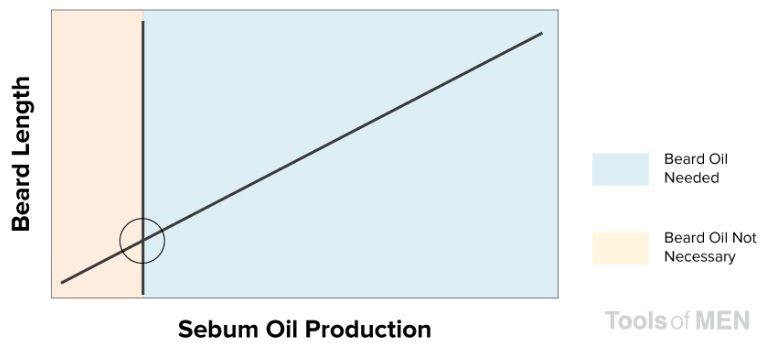 "huile de barbe huile de sébum ""width ="" 778 ""height ="" 355 ""srcset ="" https://coiffure-romanyck.fr/wp-content/uploads/2019/04/beard-oil-sebum-oil-chart.jpg 778w, https://beardresource.com/wp-content/uploads/2019/04/beard-oil-sebum-oil-chart-300x137.jpg 300w, https://beardresource.com/wp-content/uploads/2019/04 /beard-oil-sebum-oil-chart-768x350.jpg 768w, https://beardresource.com/wp-content/uploads/2019/04/beard-oil-sebum-oil-chart-696x318.jpg 696w ""tailles = ""(largeur maximale: 778px) 100vw, 778px"